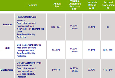 TD Bank Equity Home Line Of Credit Extensions