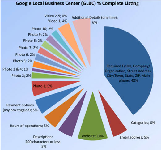 An illustrated chart for filling out your Google Places profile.