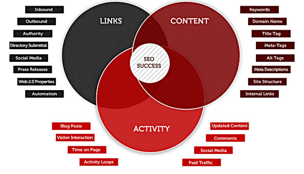 The core concepts of search engine rankings.