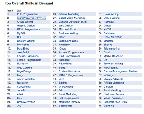 Wordpress is the #2 skill in demand.