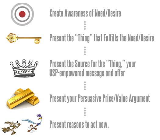 The Direct Marketing Matrix.