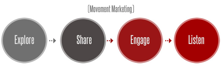 Movement marketing process for a new age.