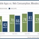 mobile-consumption